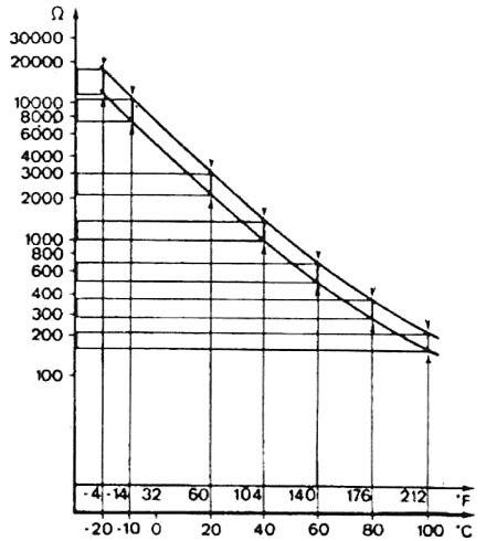График значения сопротивления Датчика температуры охлаждающей